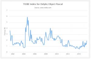 Ranking Delphi