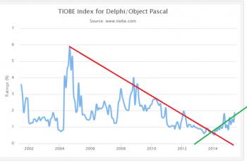 Delphi no Top 10 de popularidade, e ai?