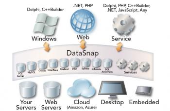 Aprenda tudo sobre servidores de Aplicação com DataSnap